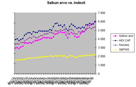 arvo_vs_indexit.png