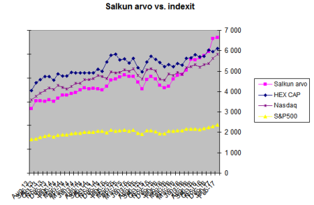 arvo_vs_indexit