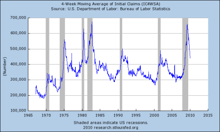 Initial claims 4 week moving average
