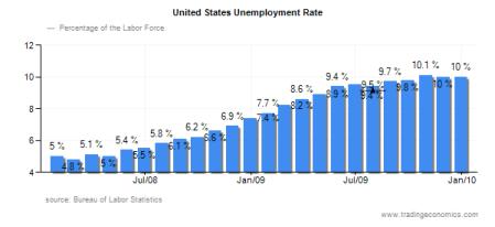USA:n työttömyysaste