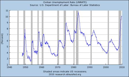 Työttömyysaste