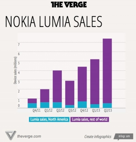 Nokia_Lumia_sales