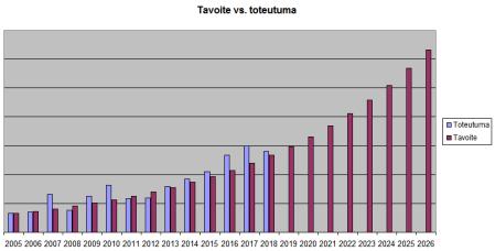 tavoite_vs_toteuma