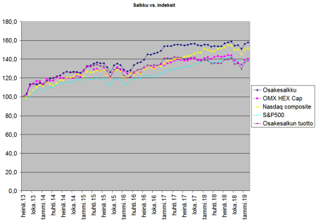 Sijoitusten arvon vs. indekxit