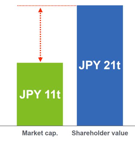 Sotfbank_marketvalue