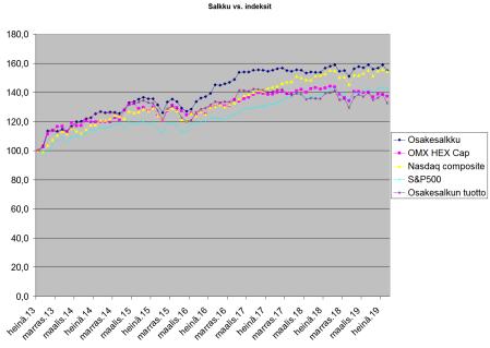 Sijoitusten arvon vs. indeksit