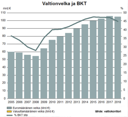 Valtion_velan_kehitys