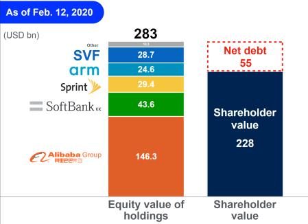 Softbank_feb_2020