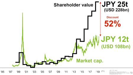 Softbank_shareholder_value